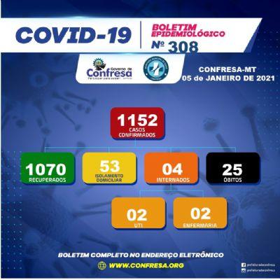 Casos de Covid-19 aumentam em Confresa